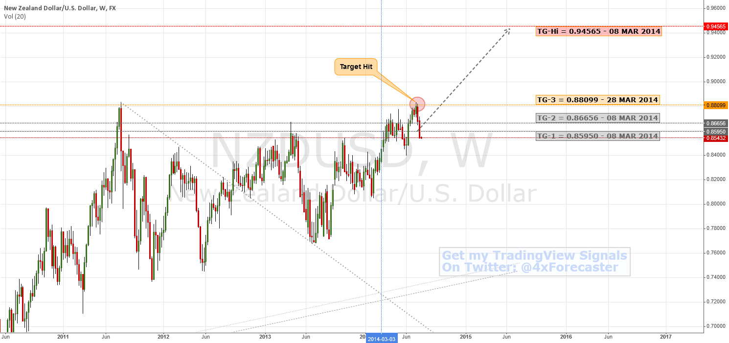 All Targets Hit - Potential Reversal Pending | $NZD #RBNZ #forex