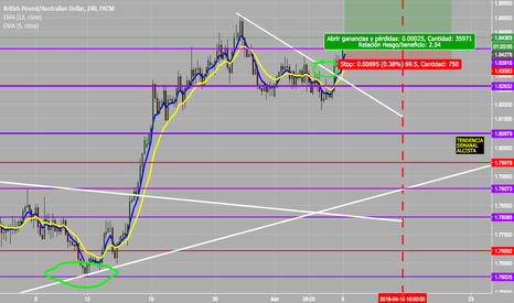 GBPAUD: GBPAUD For Longs
