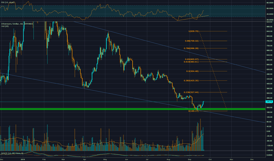 ETHUSD: Will $ETH Double in Price From Here?
