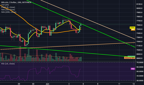 BTCUSD: BTC forms another higher low; testing top line of faliing wedge.