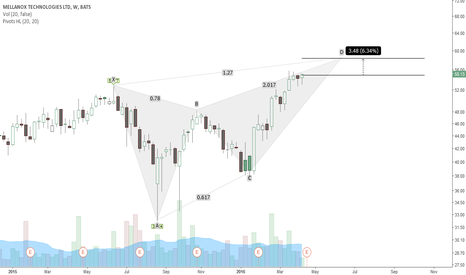 MLNX: Bearish butterfly (weekly)