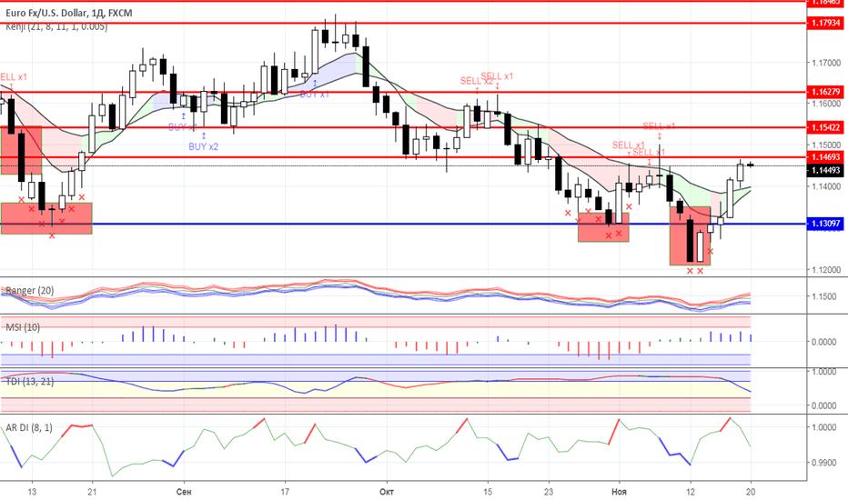 EURUSD: Диапазонная торговля: валютный рынок на 20.11.2018 года