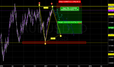 AUDUSD: AUD Potential Swing Trade Short  Opportunity.