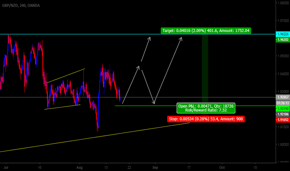 GBPNZD: GBPNZD 240M Buy Setup