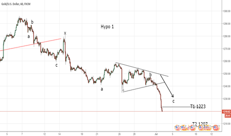 XAUUSD: Gold moving down as Double Zig Zag as expected (Elliott Wave)