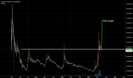 DOGEBTC: long term chart hinting at a rise