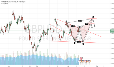 GBPUSD: GBPUSD potential bearish gartley pattern
