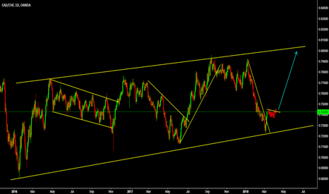 CADCHF: CADCHF Dont miss this long