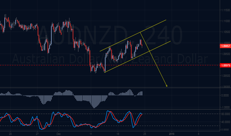 AUDNZD: Sell The Breakout
