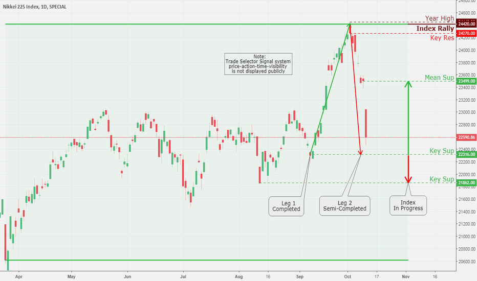 NKY: NIKKEI 225 Index, Daily Chart Analysis 10/11