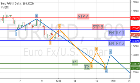EURUSD: Bearish Elliott Wave 3 of 3 formed for nice move