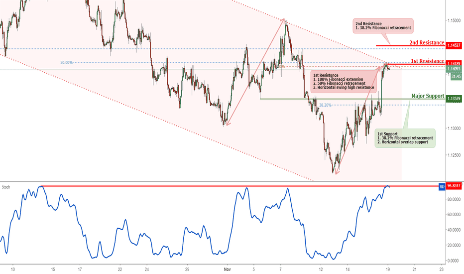 EURUSD: EURUSD Reversed Off Resistance, Potential For A Further Drop