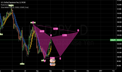 USDJPY: UJ Idea from ABC projection to complete true ABC.