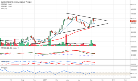 SUPPETRO: SUPPETRO GETTING READY FOR A MOVE..KEEP AN EYE