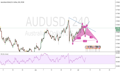 AUDUSD: Batt Pattern Formation: Short.