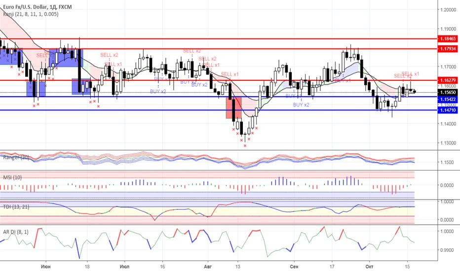 EURUSD: Диапазонная торговля: валютный рынок на 17.10.2018 года
