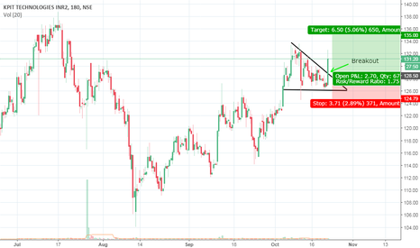 KPIT: KPIT Descending Triangle breakout