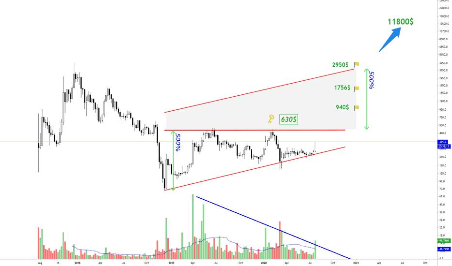 Merőben hasonló a Bitcoin árfolyam grafikon hoz | Cryptofalka