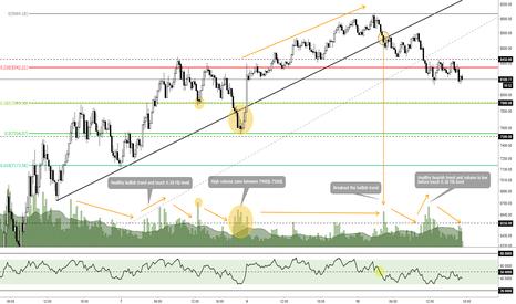 BTCUSDT: BTC/USD Key Support