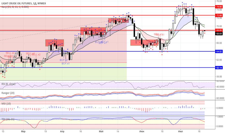 CL1!: Диапазонная торговля: Нефть и Золото на 19.07.2018 года