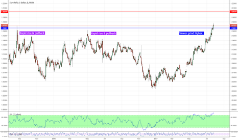 EURUSD: EURUSD Short - Plenty of Signs but Momentum Prevails