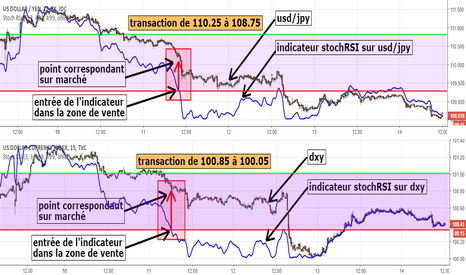 DXY: étude comparative entre usd/jpy et indice dollar us (dxy)