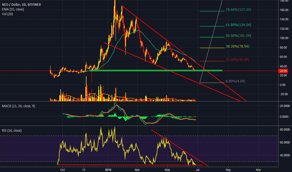 NEOUSD: Neo/USD Slowly coming in to Buy zone
