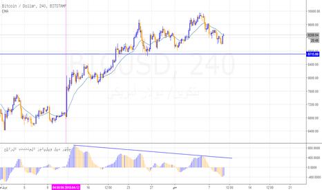 BTCUSD: قوة الدولار تصعب على البيتكوين مهمة الصعود