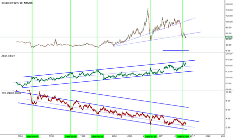 CL1!: Crude VS Bond/Yield - Has crude bottomed ?