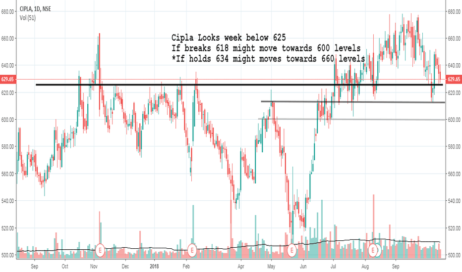 CIPLA: Sell Cipla below 625
