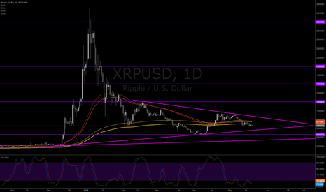 XRPUSD: Just a bigger wedge on XRP patience support and waiting breakout