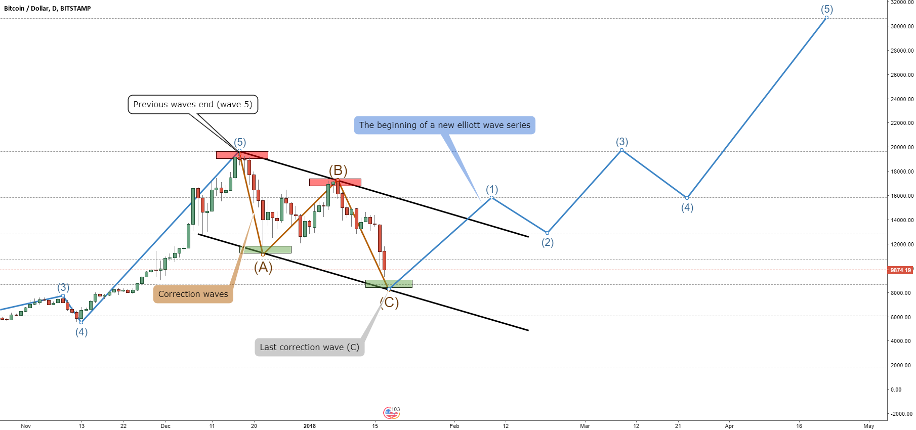 Bitcoin - By The Waves (Last correction wave - C)