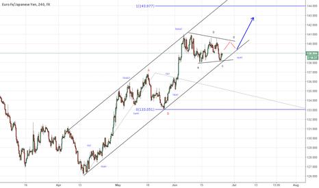 EURJPY: EUR/JPY looking at more upside