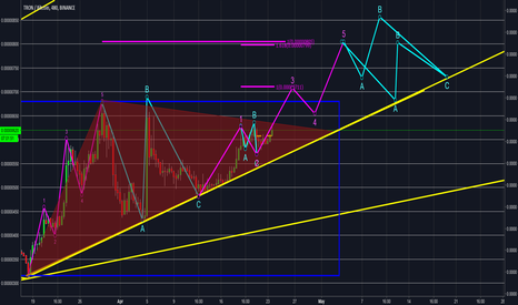 TRXBTC: What im seeing and count as of