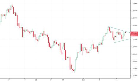EURUSD: Chart pattern: triangle