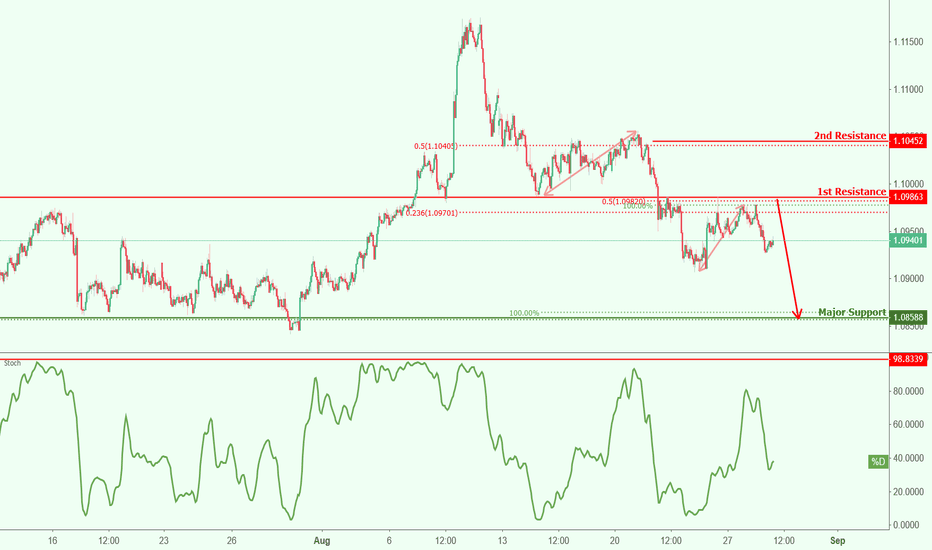 AUDNZD: AUDNZD approaching support, potential drop!