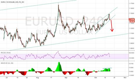 EURUSD: EURUSD sell?