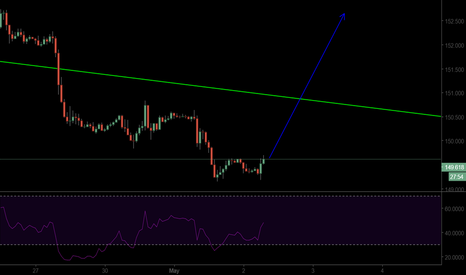 GBPJPY: GBPJPY BULLISH MODE