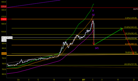 BTCUSD: BTC End of Wave 3 ...ABC?