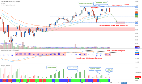 BBH: Biotech sector - Massive divergences on the daily chart