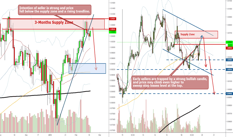 USDCHF: USDCHF Short - Probable Trend Reversal