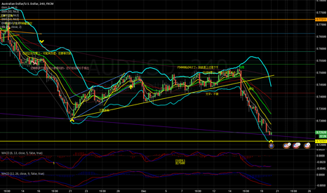 AUDUSD: support in daily chart, can try long ,tight stop loss