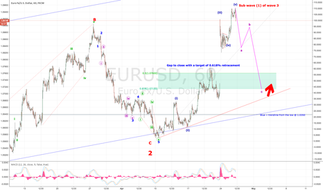 EURUSD: Corrective wave in play but EUR BULL's should return...