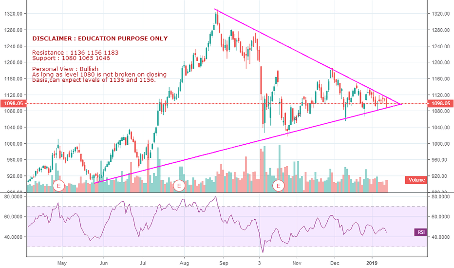 RELIANCE: Reliance Industries Limited
