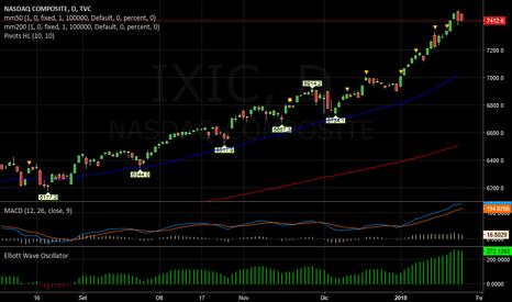 IXIC: NASDAQ   -   Sempre caldo