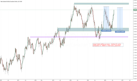 NZDCAD: NZD/CAD Daily  range coming in play