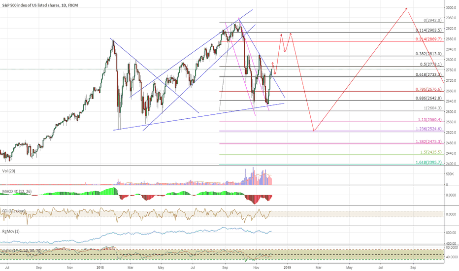 SPX500: No Reason to be Bearish for the Rest of 2018