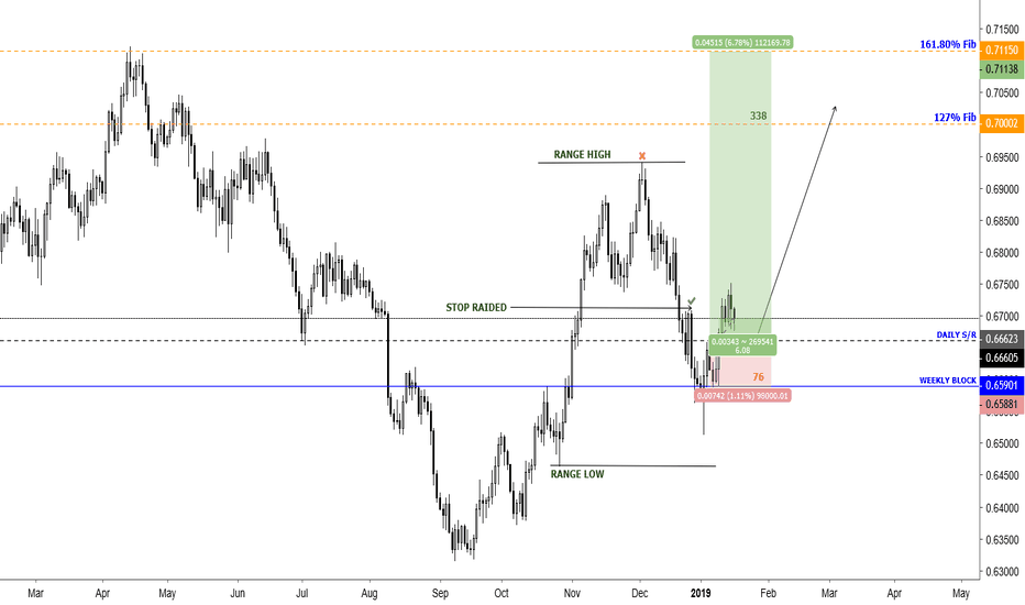 NZDCHF: POTENTIAL LONG SET UP