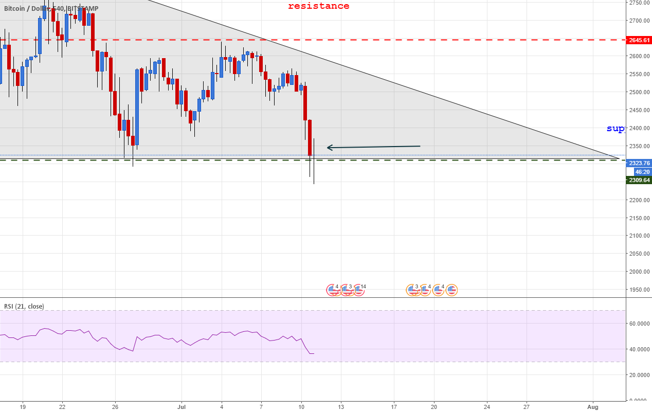 BTCUSD Stoped on support - 9h tf doji
