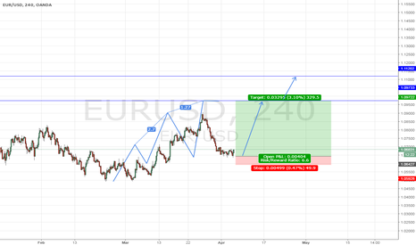 EURUSD: EUR/USD - Long
